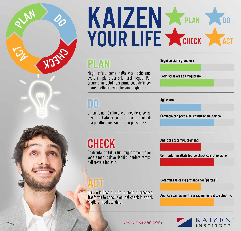 «Kaizen your life», come applicare il miglioramento continuo alla vita di tutti i giorni
