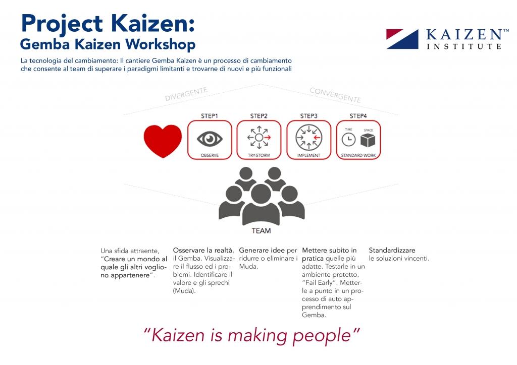 Slide Kaizen_projectKaizen